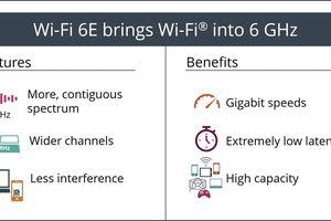 MediaTek được chọn cho chương trình Thử nghiệm Chuẩn Wi-Fi 6E của Liên minh Wi-Fi Alliance