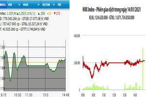 Nhóm chứng khoán bứt phá, VN-Index tăng điểm nhẹ