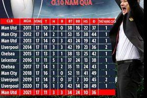 Thống kê cho thấy, M.U sẽ vô địch Premier League 2020/21