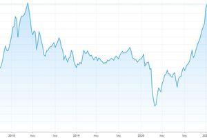 Blog chứng khoán: Short đang dày lên, bẫy đang dăng?