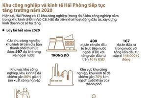 Khu công nghiệp và khu kinh tế Hải Phòng tiếp tục tăng trưởng
