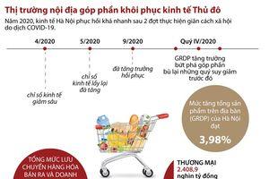 Infographics: Thị trường nội địa góp phần giúp khôi phục kinh tế Thủ đô