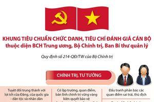 Infographics: Khung tiêu chuẩn chức danh, tiêu chí đánh giá cán bộ thuộc diện BCH Trung ương, Bộ Chính trị, Ban Bí thư quản lý
