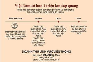Việt Nam hiện có hơn 1 triệu km cáp quang