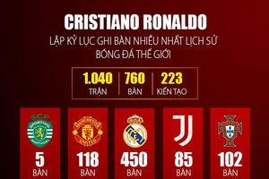 Ronaldo trở thành cầu thủ ghi bàn xuất sắc nhất lịch sử