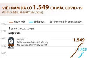 Việt Nam đã ghi nhận 1.549 ca mắc COVID-19