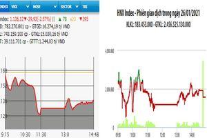 Các mã lớn lao dốc, VN-Index mất gần 30 điểm