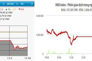 Giảm gần 39 điểm, VN-Index mất mốc 1.100