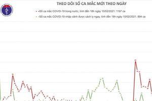 Chiều 29 Tết, thêm 20 ca mắc COVID-19 trong cộng đồng, Hải Dương có 14 ca