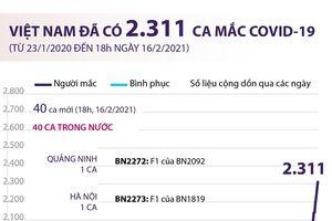 Việt Nam đã ghi nhận 2.311 ca mắc COVID-19