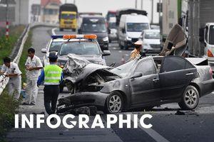 109 người chết vì tai nạn giao thông dịp Tết Tân Sửu