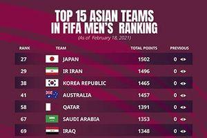 Đội tuyển Việt Nam tiếp tục đứng đầu Đông Nam Á