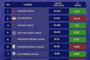 V.League tăng thêm giá trị ở khu vực Đông Nam Á