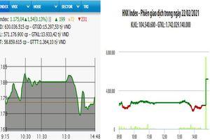 VN-Index tăng nhẹ, HNX-Index bứt phá phiên đầu tuần