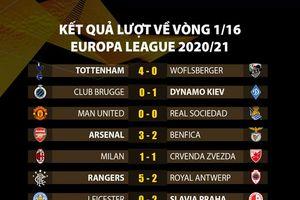 Những điều cần biết về lễ bốc thăm vòng 1/8 Europa League