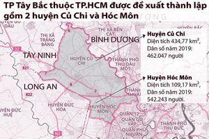 Hiểu đúng về đề xuất thành lập thành phố Tây Bắc