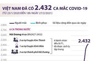 Việt Nam đã ghi nhận 2.432 ca mắc COVID-19