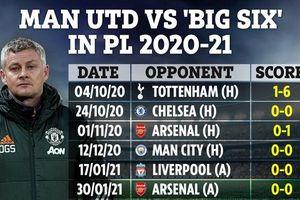 Man Utd yếu bóng vía trước nhóm 'Big Six'