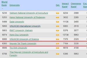 Trường ĐH Nguyễn Tất Thành xuất sắc ghi danh tại bảng xếp hạng Webometrics