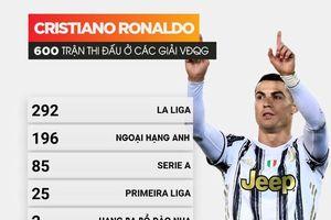 Ronaldo đã thi đấu 600 trận ở cấp độ league