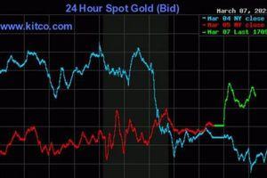 Giá vàng hôm nay 8/3: Vượt ngưỡng 1.700 USD/ounce