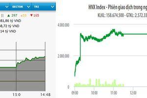 VN-Index tăng hơn 11 điểm