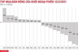 Khối ngoại tiếp tục hạ bớt lực bán ròng, chỉ còn gần 278 tỷ đồng