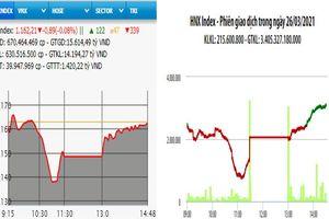VN-Index giảm nhẹ phiên cuối tuần