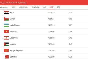 Tăng 1 bậc, tuyển Việt Nam lên hạng 92 thế giới