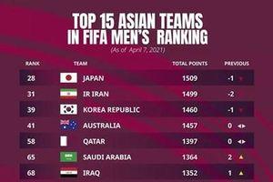 Đội tuyển Bóng đá Việt Nam xếp 92 thế giới, số 1 Đông Nam Á