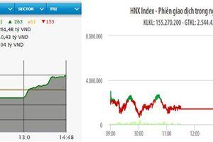 VN-Index vượt mốc 1.255 điểm
