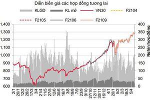 Phái sinh: Biến động của thị trường cơ sở, kích hoạt thanh khoản tăng tốt