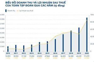 Lợi nhuận Hòa Phát đạt kỷ lục 7.000 tỷ đồng quý I, cổ tức năm 2020 là 40%