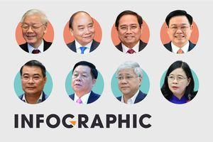 Nơi ứng cử đại biểu Quốc hội của 21 ủy viên Bộ Chính trị, Ban Bí thư