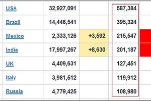 Ngoài Ấn Độ, còn có 9 nước nữa có số ca tử vong do Covid-19 cao 'khủng khiếp'