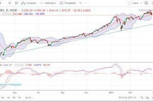 Tháng 5, VN-Index khó bứt phá vì quy luật 'Sell in May'?