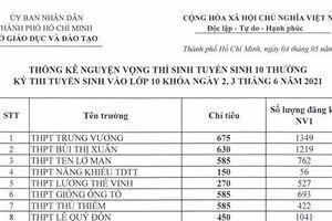 TP. Hồ Chí Minh: Chi tiết tỉ lệ 'chọi' vào lớp 10 của hơn 100 trường THPT