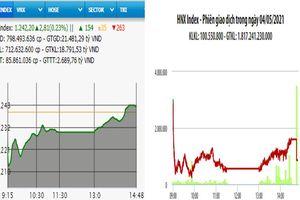 Khởi sắc cuối phiên, VN-Index tăng gần 3 điểm