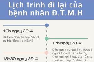 Lịch trình tại Hà Nội của bệnh nhân đi cùng chuyến bay với chuyên gia Trung Quốc