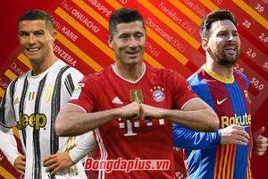 Chiếc giày vàng châu Âu 2020/21: Lewandowski bỏ xa Messi 11 bàn