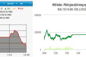 Bất ngờ đảo chiều, VN-Index giảm hơn ba điểm