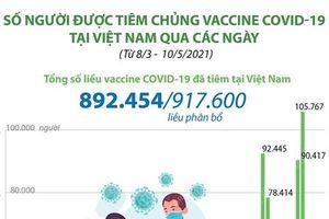 892.454 liều vaccine COVID-19 được tiêm tại Việt Nam