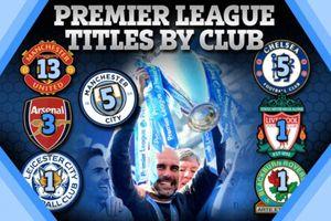 Pep Guardiola giúp Man City thống trị Premier League thế nào?