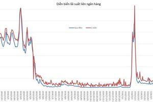 Lãi suất liên ngân hàng vọt lên cao nhất 2 tháng