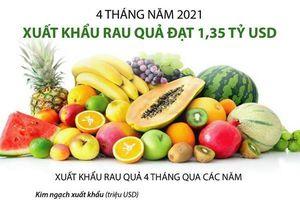 Xuất khẩu rau quả 4 tháng đầu năm 2021 đạt 1,35 tỷ USD