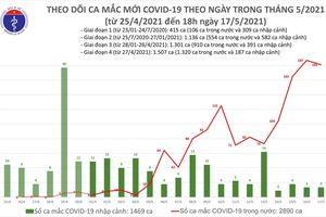 Tối 17/5, thêm 116 ca mắc COVID-19 trong nước, riêng Bắc Giang và Bắc Ninh là 99 ca