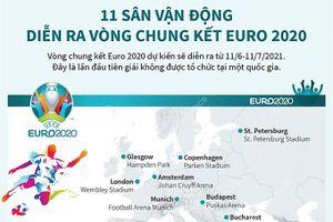 11 sân vận động diễn ra vòng chung kết Euro 2020