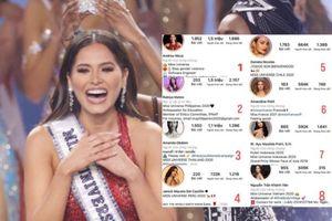 Sau đêm Chung kết Miss Universe, độ hot của các hoa hậu trên mạng xã hội thay đổi chóng mặt, Khánh Vân cũng tụt hạng!