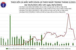 Trưa 28-5: Thêm 40 ca mắc Covid-19 trong nước, Bắc Giang và Bắc Ninh chiếm 36 ca