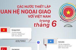 Những nước nào thiết lập quan hệ ngoại giao với Việt Nam trong tháng 6?